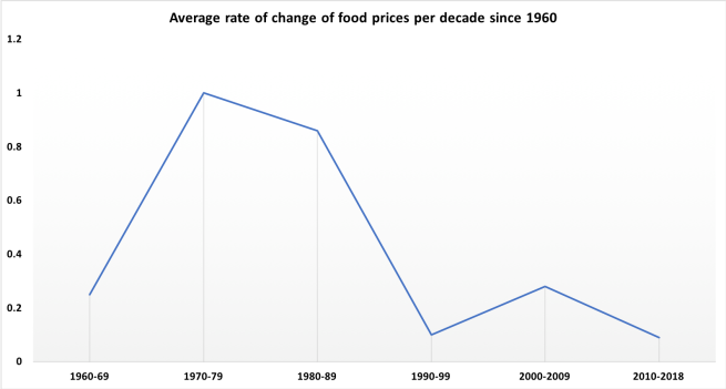 Food prices.png
