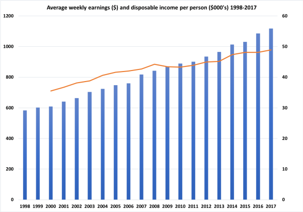Wages and disposable income.png